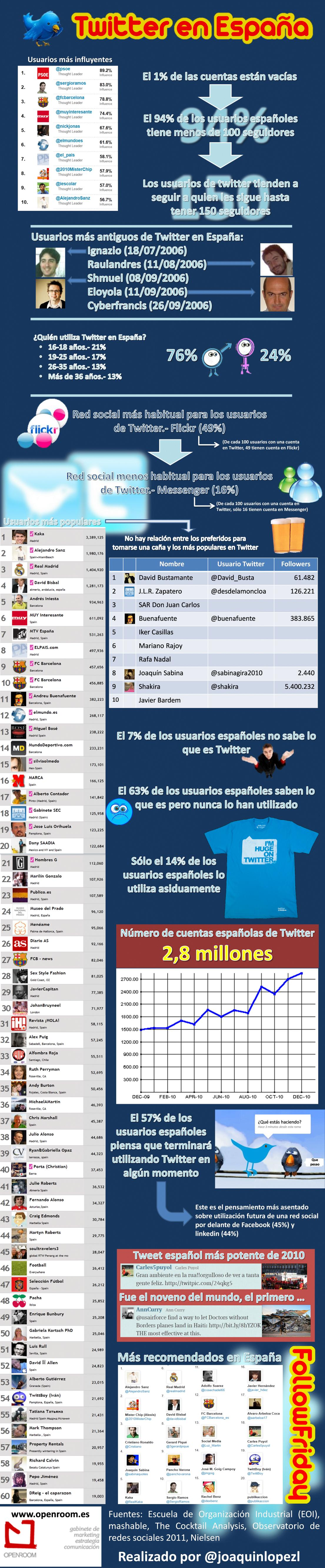 formacion redes sociales La red de microblogging Twitter en Espaa