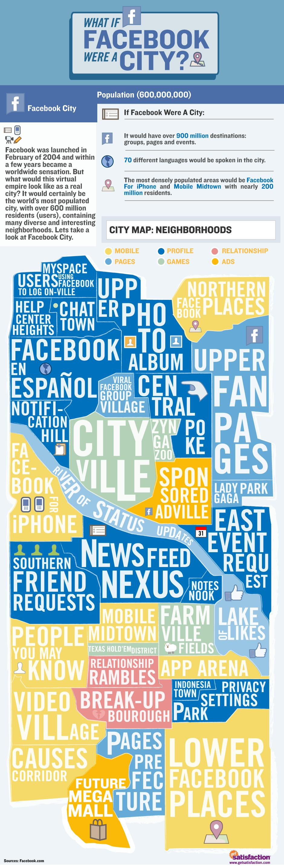 noticias redes sociales Facebook City