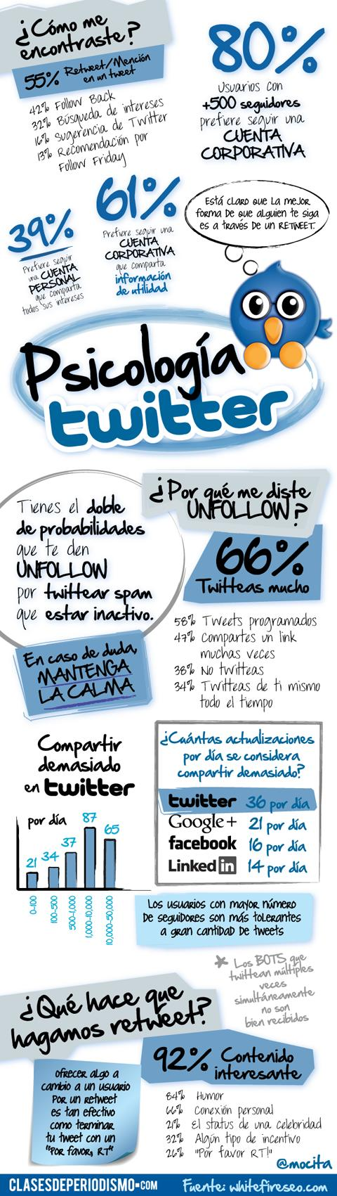 formacion redes sociales Psicologa Aplicada a Twitter